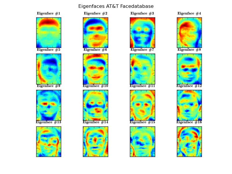 eigenfaces Eigenfaces method for the solution of face recognition problem the basis of the eigenfaces method is the principal component analysis (pca) eigenfaces and pca have been used by sirovich and kirby to represent the face images efficiently [11.