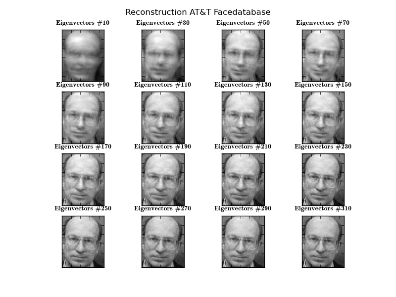 Face Recognition with Python/GNU Octave/Matlab
