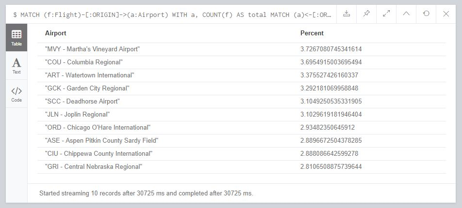 Learning Neo4j at Scale: The Airline On Time Performance Dataset