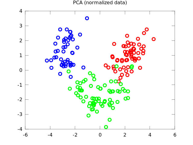 Principal Component Analysis and Linear Discriminant