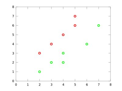 Principal Component Analysis and Linear Discriminant Analysis with