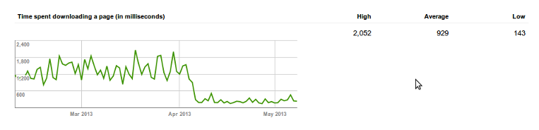 Website statistics after a good month.